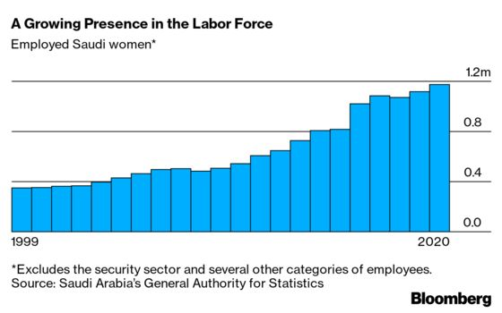 Women Are Getting More Jobs Than Ever in Changing Saudi Arabia