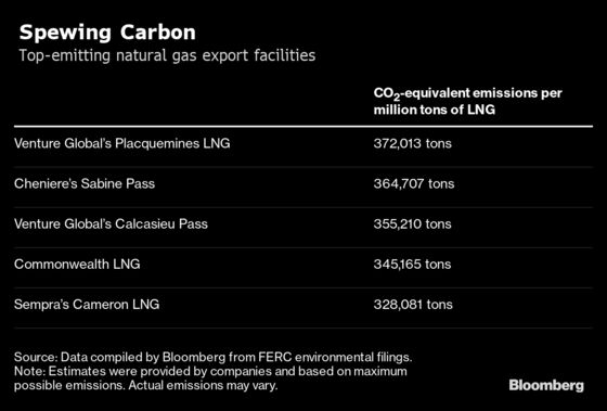 Gas Exports Have a Dirty Secret: A Carbon Footprint Rivaling Coal's
