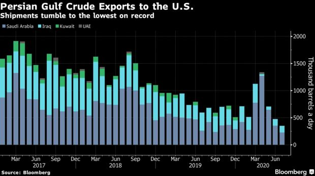 Shipments tumble to the lowest on record