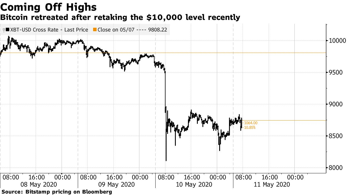 Bitcoin retreated after retaking the $10,000 level recently