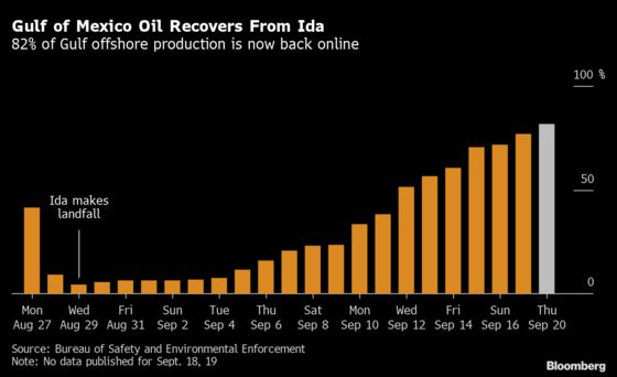 Shell's Storm Damage Pinches One-Sixth of U.S. Gulf Oil