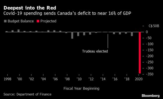 Faster QE Is On the Menu at Bank of Canada: Decision Day Guide