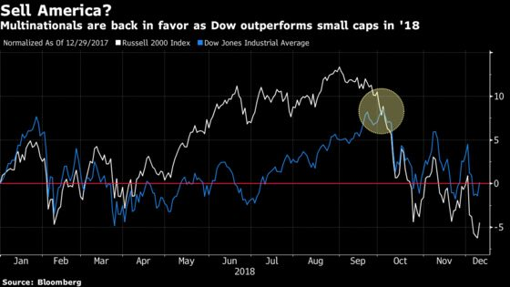 Meltdown of America-First Strategy Puts Small-Caps on a Tough Turnaround Path