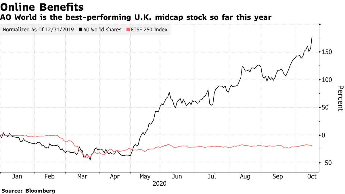 AO World is the best-performing U.K. midcap stock so far this year
