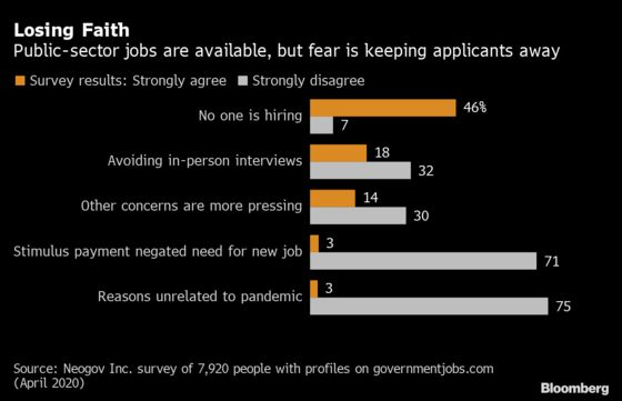 U.S. Labor-Market Mystery: Applicants for Government Jobs Vanish