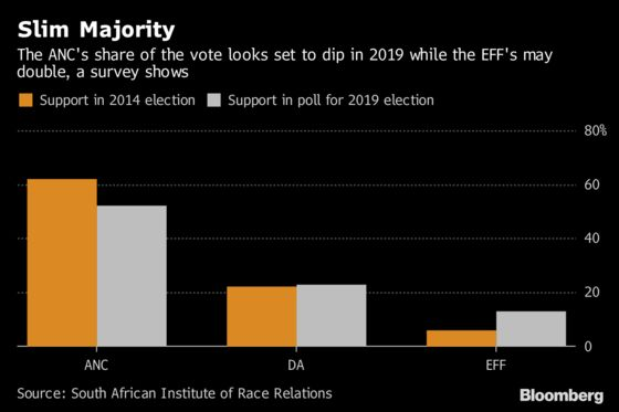 South African Ruling Party's Support at Record Low, Survey Shows