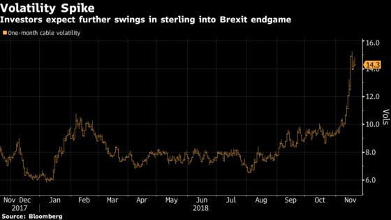 Carney Says Pound Volatility Is Here to Stay Amid Brexit Battles