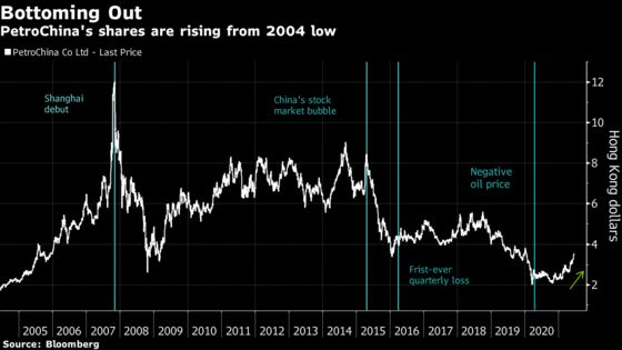 PetroChina Rides Oil Surge to Become Hong Kong's Top Stock