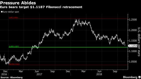 Euro Slides to 16-Month Low, Pound Sinks as EU Risks Reignite