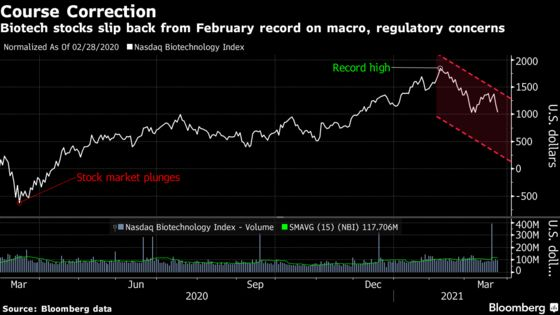 Biotech's 15% Tumble Triggers More Alarm Bells on Wall Street
