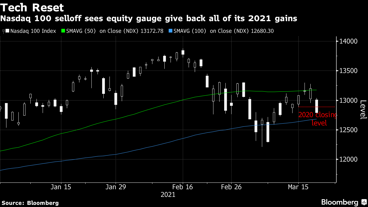Nasdaq 100 selloff sees equity gauge give back all of its 2021 gains