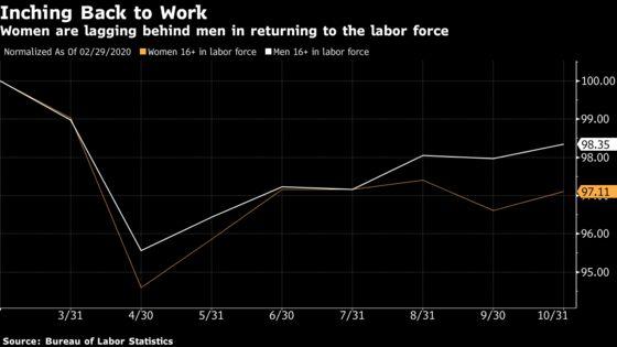 Women Make Strides in U.S. Labor Market After Pandemic Setbacks
