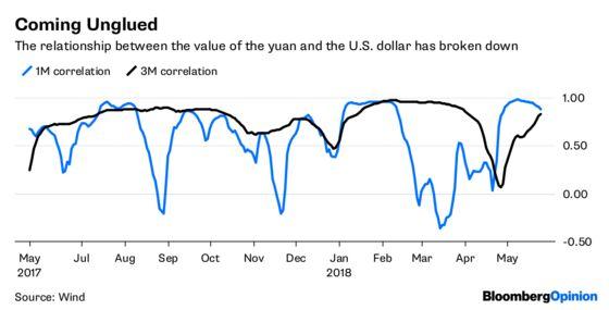 China's Not Feeling the Yuan Market Love