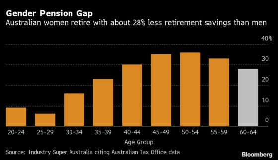Australia Considers Paying Pensions on Parental Leave Program