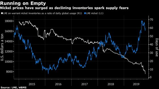 The Big Question in Metals Is What Happens Next to Nickel