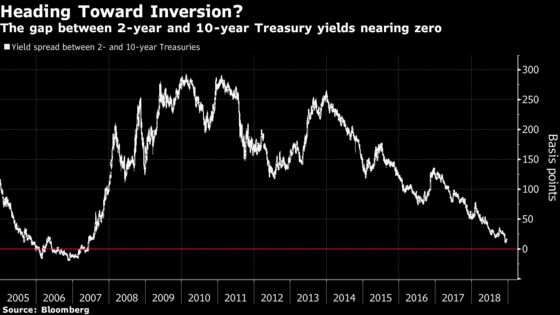 Inverted Curves Not Only Signal Recession. They Might Cause One