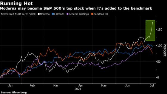 Moderna Surges as S&P 500 Inclusion Boosts Vaccine Maker