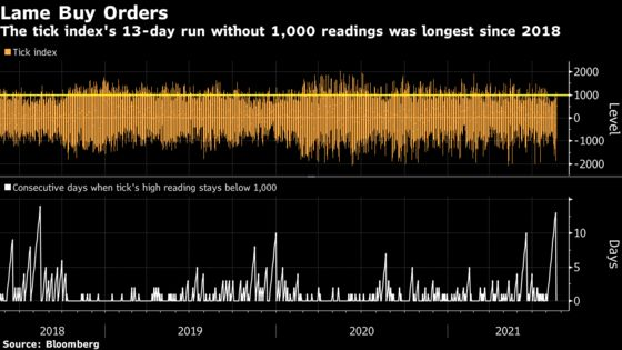 Wary Dip Buyers Limp Back to Markets After Latest Mid-Month Blow