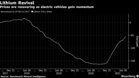 Surging Lithium Demand Outstrips Forecast of Major Producer