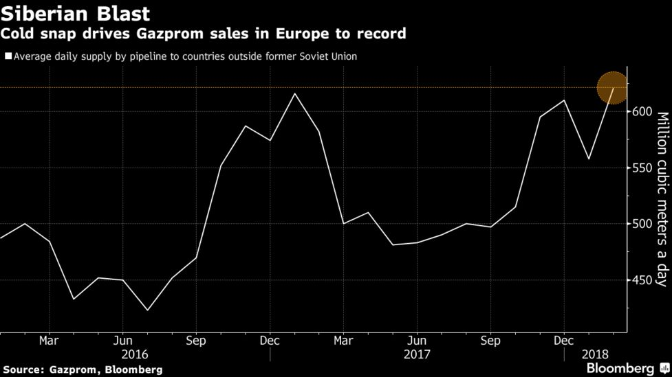 Russia Tightens Grip on Europe's Gas With Gazprom Deal - Bloomberg