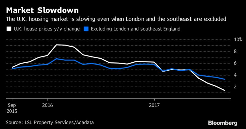 London House Prices Keep Falling Down London Property Partners
