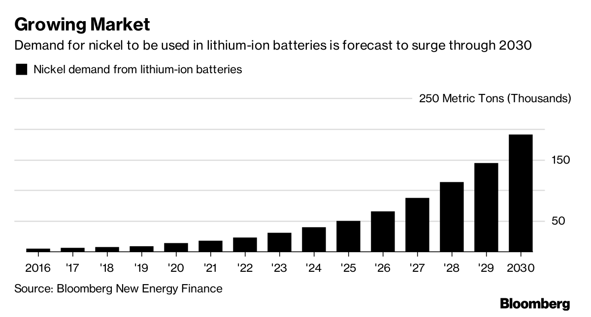 Elon Musk Inspires World's Top Miner to Target Electric Vehicle Boom |  BloombergNEF