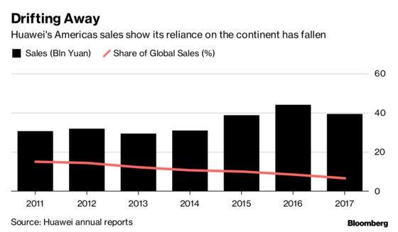 Huawei's Washington Presence Dwindles Amid Legal Brawl With U.S.