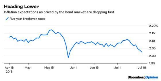 Bond Traders Are Way Ahead of the Fed's Powell
