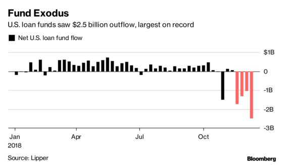 U.S. Leveraged Loan Funds Lose Cash at Fastest Pace Ever