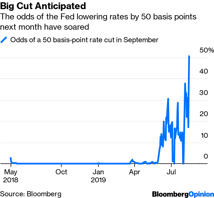 Markets Are Questioning the Central Bank 'Put' - Bloomberg