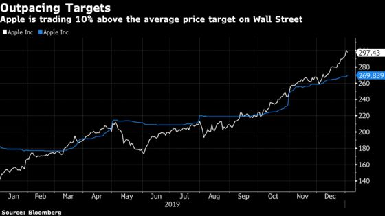Apple Shares End Years of Discount as Earnings Risk Seen Waning