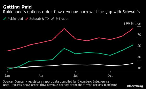 Robinhood's Lucrative Options-Trading Platform Attracts Mounting Scrutiny