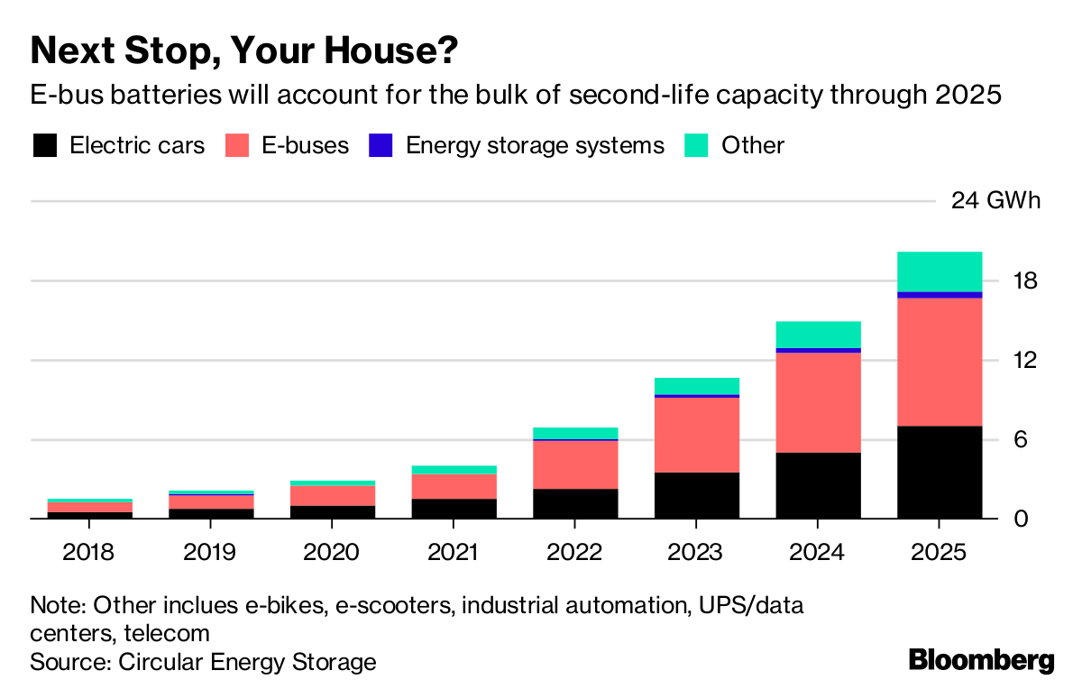 Where 3 Million Electric Vehicle Batteries Will Go When They
