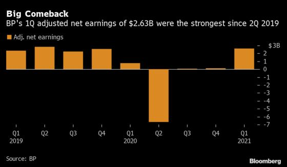 BP Lures Investors With Share Buybacks After Trading Windfall