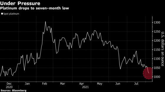 Platinum Slumps to Seven-Month Low as Virus Spread Saps Demand