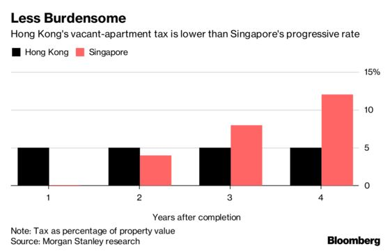 Don't Expect Hong Kong's Vacant-Home Tax to Cool Prices