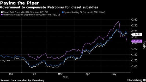 Petrobras CEO Resigns as Strikes Take Down Market Favorite