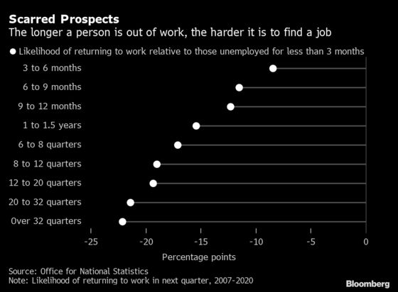 Britain's Jobless Left Scarred by Lengthening Covid Lockdowns
