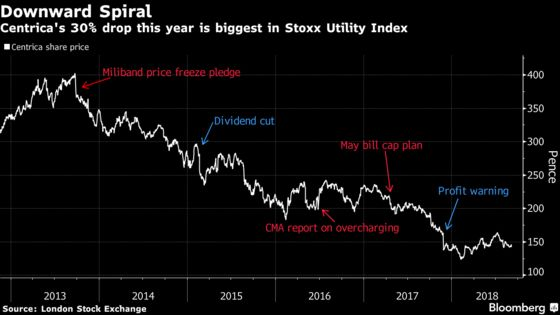Centrica Jumps as Price Cap for Energy Bills Ends Uncertainty