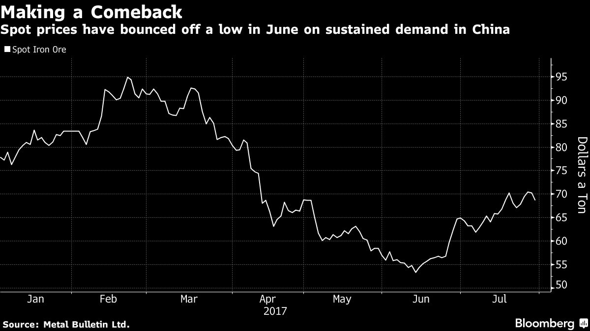 Iron Ore Soars as Bull Case Gets Big Lift From Industry PMI