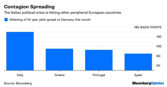 The ECB Fiddles as Rome Burns