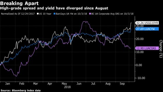 Corporate Bond Buyers Seeking Yield Take Treasury Rout in Stride