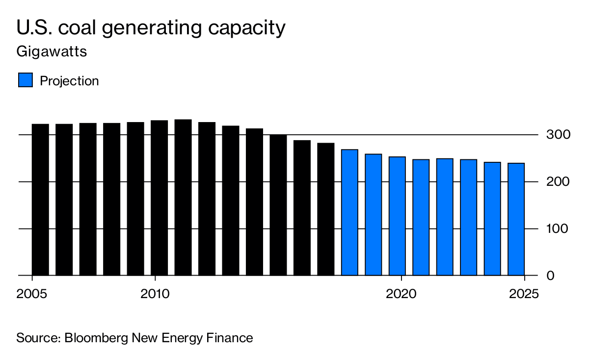 Shutting Down Coal-Power Plants the Wall Street Way, With