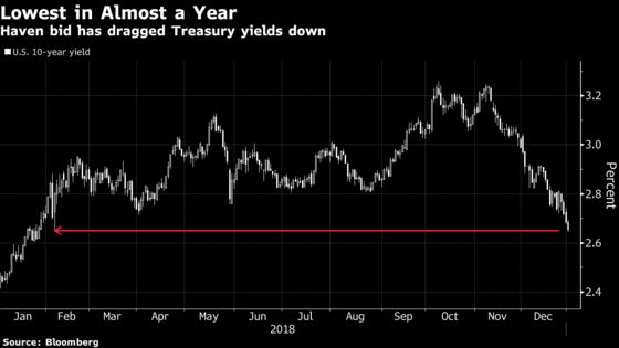 Treasuries Join Global Rally in Bonds as Economic Outlook Sours