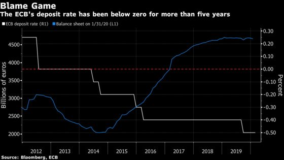 Lagarde Says All the Blame Can't Be Dumped on ECB Negative Rates