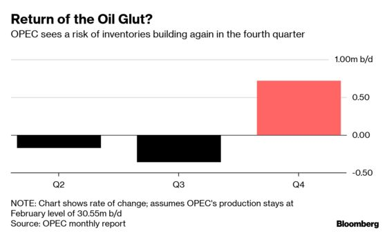 OPEC Urges Oil Producers to Prevent Return of a Surplus This Year