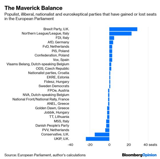 Europe's Populists Don't LookSo Healthy Close-Up