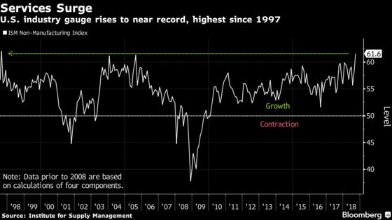 U.S. Service Industries Grow Near Record, Topping Forecasts