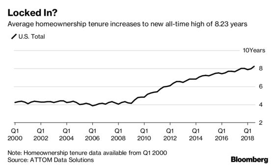 U.S. Homeowners Staying Put as Mortgage Rates Lock Them In