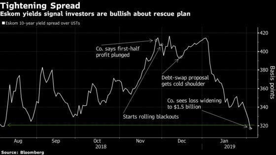 Eskom Bonds Are Trading Like There's a Rescue Plan in Place